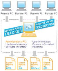 Network Asset Tracker Pro - 50 nodes