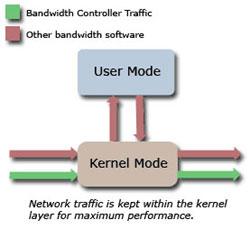 Bandwidth Controller Enterprise